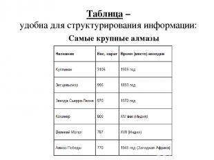 Самые крупные алмазы Таблица – удобна для структурирования информации: