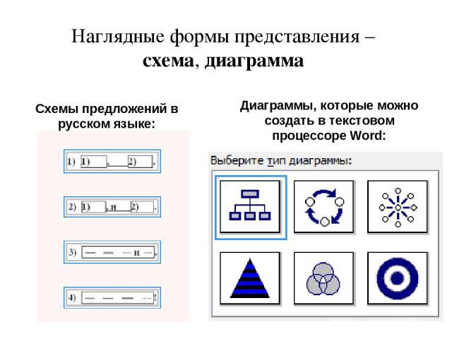 Наглядные формы представления – схема, диаграмма Схемы предложений в русском языке: Диаграммы, которые можно создать в текстовом процессоре Word: