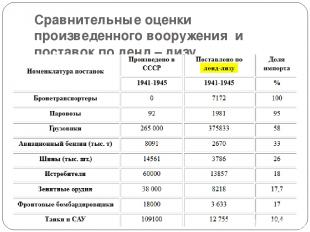 Сравнительные оценки произведенного вооружения и поставок по ленд – лизу.
