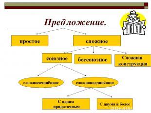 Предложение. простое сложное союзное бессоюзное Сложная конструкция сложносочинё