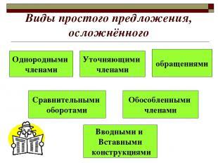 Виды простого предложения, осложнённого Однородными членами Вводными и Вставными