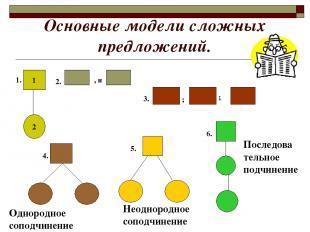 Основные модели сложных предложений. 1 2 , и ; ; 1. 2. 3. Однородное соподчинени