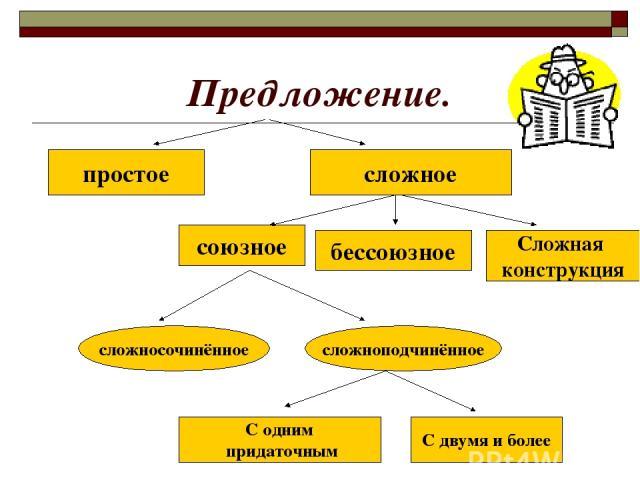 Предложение. простое сложное союзное бессоюзное Сложная конструкция сложносочинённое сложноподчинённое С одним придаточным С двумя и более