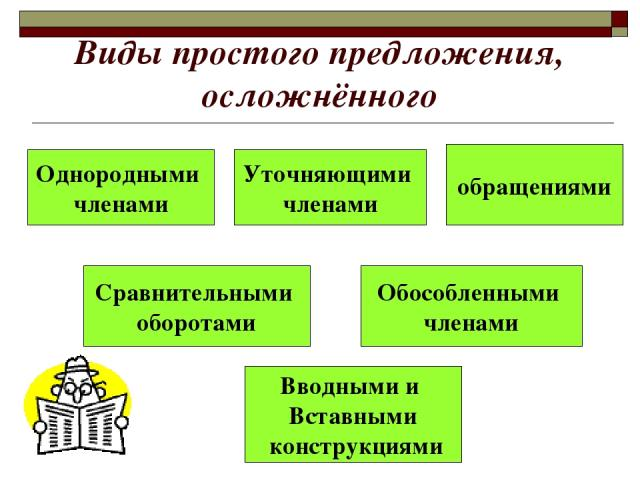 Виды простого предложения, осложнённого Однородными членами Вводными и Вставными конструкциями обращениями Сравнительными оборотами Обособленными членами Уточняющими членами