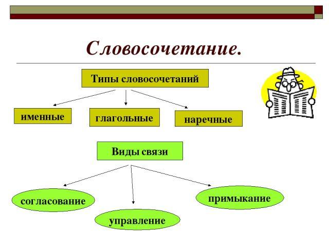 Словосочетание. именные глагольные Типы словосочетаний наречные Виды связи согласование управление примыкание
