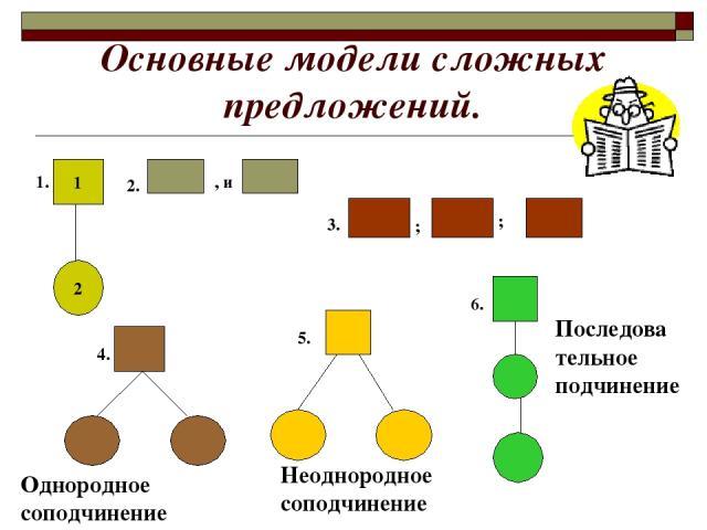 Основные модели сложных предложений. 1 2 , и ; ; 1. 2. 3. Однородное соподчинение Неоднородное соподчинение Последова тельное подчинение 4. 5. 6.