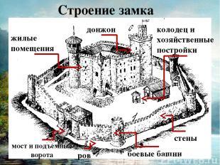 Строение замка 7 стены боевые башни ров мост и подъемные ворота колодец и хозяйс