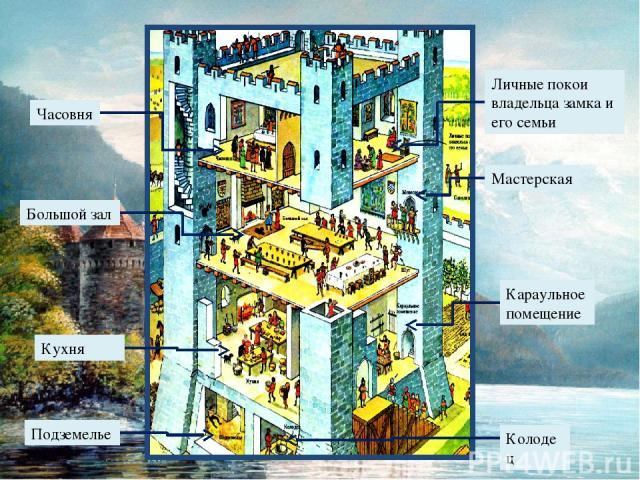 Личные покои владельца замка и его семьи Мастерская Часовня Большой зал Караульное помещение Кухня Колодец Подземелье