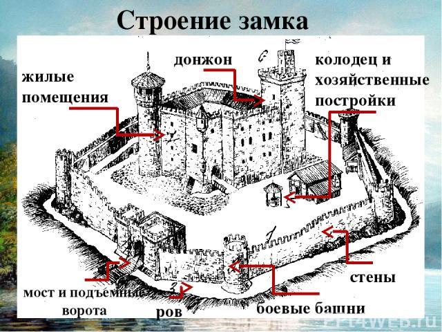 Строение замка 7 стены боевые башни ров мост и подъемные ворота колодец и хозяйственные постройки донжон жилые помещения