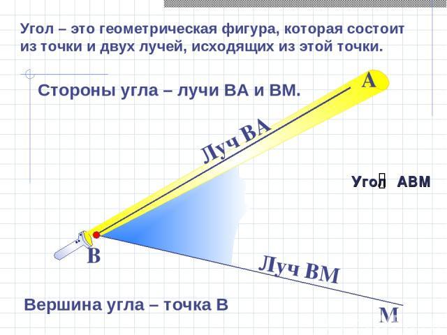 Стороны угла – лучи ВА и ВМ. В М Вершина угла – точка В А Луч ВА Луч ВМ Угол АВМ Угол – это геометрическая фигура, которая состоит из точки и двух лучей, исходящих из этой точки.