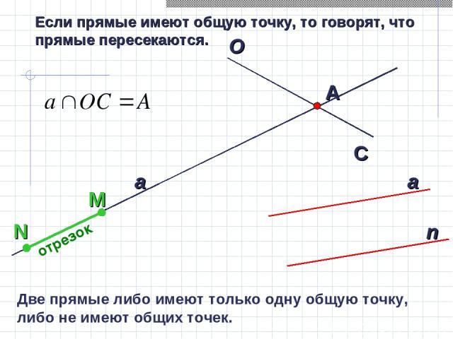 Если прямые имеют общую точку, то говорят, что прямые пересекаются. отрезок Две прямые либо имеют только одну общую точку, либо не имеют общих точек.
