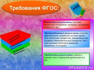 Требования ФГОС: Личностные результаты Метапредметные результаты Предметные резу