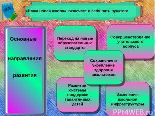 Основные направления развития Переход на новые образовательные стандарты Соверше