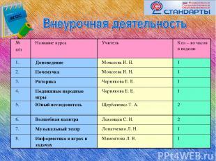 ФГОС № п/п Название курса Учитель Кол – во часов в неделю 1. Доноведение Моисеев