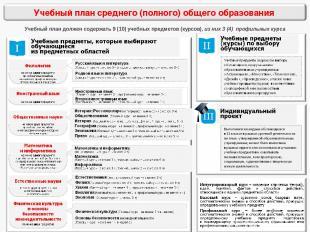 Учебный план должен содержать 9 (10) учебных предметов (курсов), из них 3 (4) пр