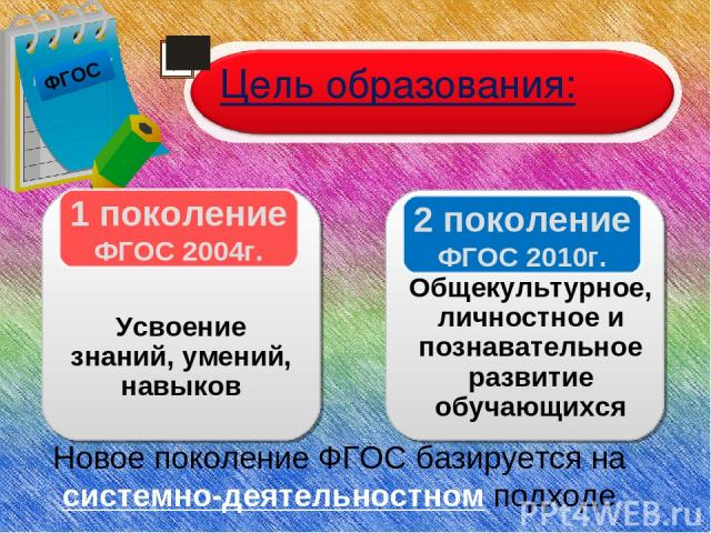 ФГОС Цель образования: 1 поколение ФГОС 2004г. Усвоение знаний, умений, навыков 2 поколение ФГОС 2010г. Общекультурное, личностное и познавательное развитие обучающихся Новое поколение ФГОС базируется на системно-деятельностном подходе