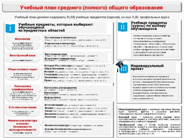 Учебный план должен содержать 9 (10) учебных предметов (курсов), из них 3 (4) профильных курса
