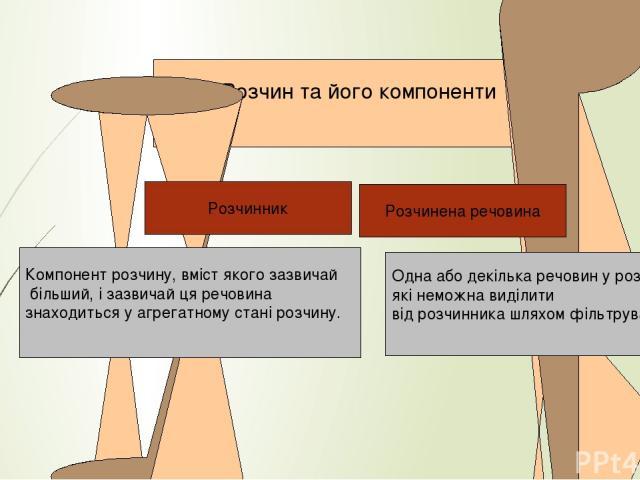 йонний Розчин та його компоненти Одна або декілька речовин у розчині, які неможна виділити від розчинника шляхом фільтрування Розчинник Розчинена речовина Компонент розчину, вміст якого зазвичай більший, і зазвичай ця речовина знаходиться у агрегатн…