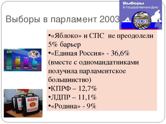 Выборы в парламент 2003 «Яблоко» и СПС не преодолели 5% барьер «Единая Россия» - 36,6% (вместе с одномандатниками получила парламентское большинство) КПРФ – 12,7% ЛДПР – 11,1% «Родина» - 9%