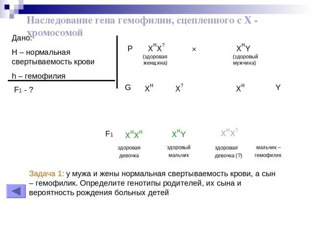 Наследование гена гемофилии, сцепленного с Х - хромосомой Дано: H – нормальная свертываемость крови h – гемофилия F1 - ? P XHX? × XHY (здоровая (здоровый женщина) мужчина) XH XH X? Y G здоровая девочка XHXH здоровый мальчик XHY здоровая девочка (?) …