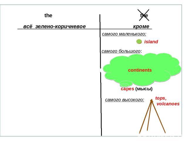 the the всё зелено-коричневое кроме capes (мысы) continents (6) самого маленького: самого большого: continents