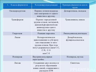 Классы ферментов Катализируемая реакция Примеры ферментов или их групп Оксидоред