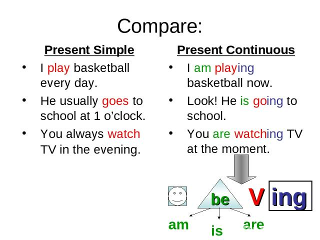 Compare: Present Simple I play basketball every day. He usually goes to school at 1 o'clock. You always watch TV in the evening. Present Continuous I am playing basketball now. Look! He is going to school. You are watching TV at the moment. be V ing…