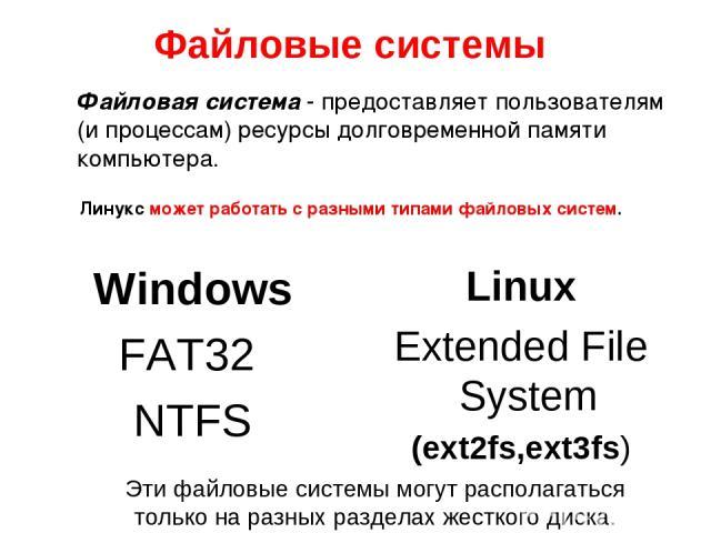 Файловые системы Windows FAT32 NTFS Linux Extended File System (ext2fs,ext3fs) Эти файловые системы могут располагаться только на разных разделах жесткого диска. Файловая система - предоставляет пользователям (и процессам) ресурсы долговременной пам…