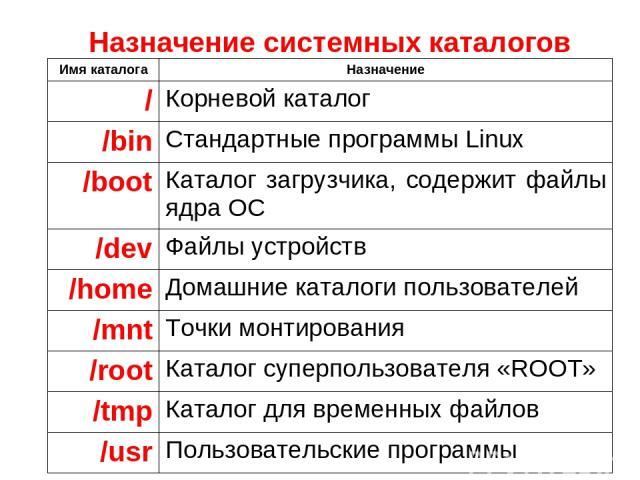 Назначение системных каталогов Имя каталога Назначение / Корневой каталог /bin Стандартные программы Linux /boot Каталог загрузчика, содержит файлы ядра ОС /dev Файлы устройств /home Домашние каталоги пользователей /mnt Точки монтирования /root Ката…