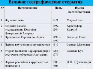 Великие географические открытия № Исследования Даты Именаисследователей 1 Изучен