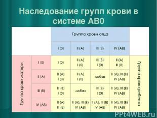 Наследование групп крови в системе AB0