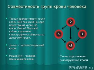 Совместимость групп крови человека Теория совместимости групп крови AB0 возникла