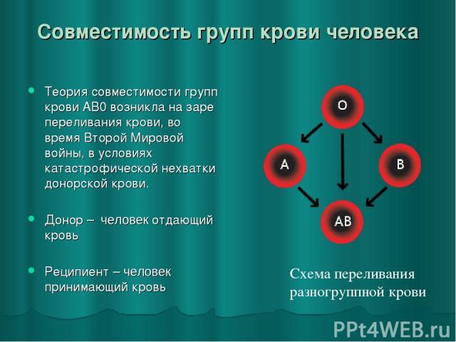 Совместимость групп крови человека Теория совместимости групп крови AB0 возникла на заре переливания крови, во время Второй Мировой войны, в условиях катастрофической нехватки донорской крови. Донор – человек отдающий кровь Реципиент – человек прини…