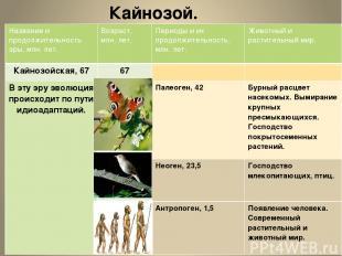Кайнозой. Название и продолжительность эры, млн.лет. Возраст, млн. лет. Периоды