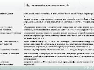 Другая разнообразная группа надписей: Название группы Примеры Пояснительныеподпи