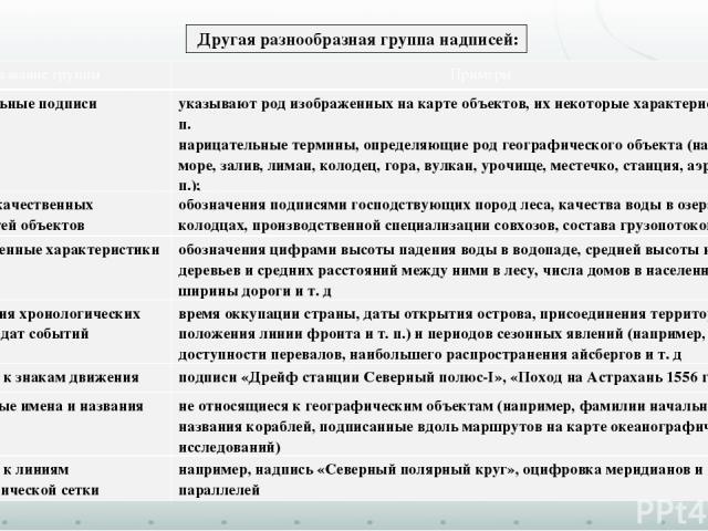 Другая разнообразная группа надписей: Название группы Примеры Пояснительныеподписи указывают род изображенных на карте объектов, их некоторые характеристики и т. п. нарицательные термины, определяющие род географического объекта (например, море, зал…