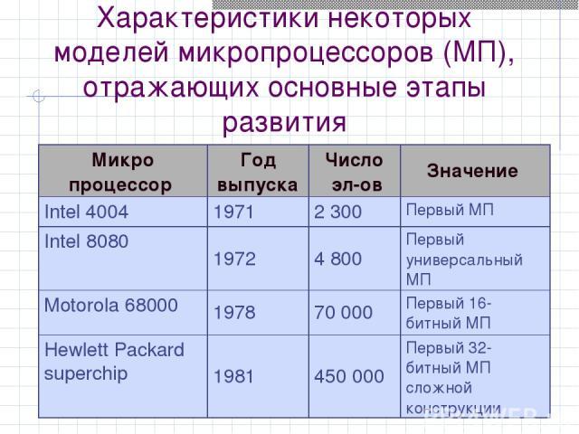 Характеристики некоторых моделей микропроцессоров (МП), отражающих основные этапы развития Микро процессор Год выпуска Число эл-ов Значение Intel 4004 1971 2 300 Первый МП Intel 8080 1972 4 800 Первый универсальный МП Motorola 68000 1978 70 000 Перв…