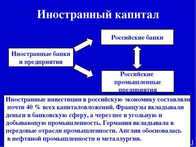 Иностранный капитал Иностранные банки и предприятия Российские банки Российские промышленные предприятия Иностранные инвестиции в российскую экономику составляли почти 40 % всех капиталовложений. Французы вкладывали деньги в банковскую сферу, а чере…