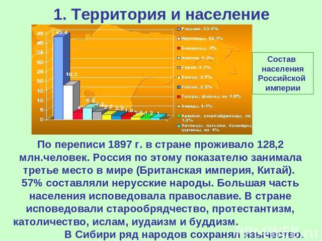 1. Территория и население Состав населения Российской империи По переписи 1897 г. в стране проживало 128,2 млн.человек. Россия по этому показателю занимала третье место в мире (Британская империя, Китай). 57% составляли нерусские народы. Большая час…