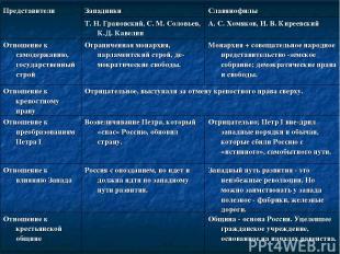 Представители Западники Славянофилы Т. Н. Грановский, С. М. Соловьев, К.Д. Кавел