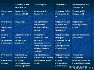 «Официальная народность» Славянофилы Западники Революционе ры-демократы Представ