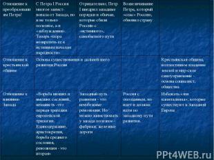 Отношение к преобразованиям Петра! С Петра I Россия многое заимст вовала от Запа