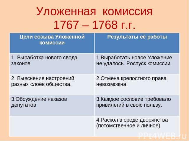 Уложенная комиссия 1767 – 1768 г.г. Цели созыва Уложенной комиссии Результаты её работы 1. Выработка нового свода законов 1.Выработать новое Уложение не удалось. Роспуск комиссии. 2. Выяснение настроений разных слоёв общества. 2.Отмена крепостного п…