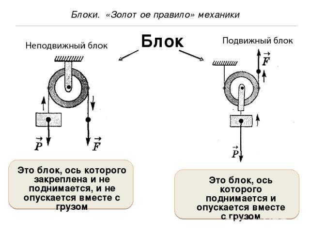Физика решение задач на подвижные блоки решение задач по договору продажи недвижимости