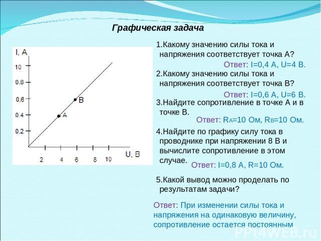 Какому значению силы тока и напряжения соответствует точка А? Какому значению силы тока и напряжения соответствует точка В? Найдите сопротивление в точке А и в точке В. Найдите по графику силу тока в проводнике при напряжении 8 В и вычислите сопроти…