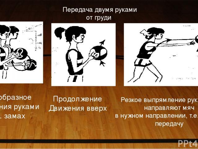 Дугообразное движения руками т.е. замах Продолжение Движения вверх Резкое выпрямление рук, кисти направляют мяч в нужном направлении, т.е. делают передачу Передача двумя руками от груди