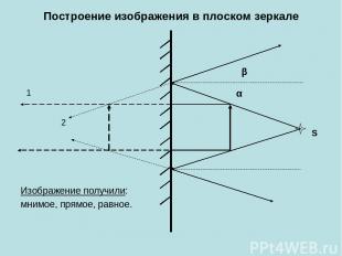 Построение изображения в плоском зеркале Изображение получили: мнимое, прямое, р