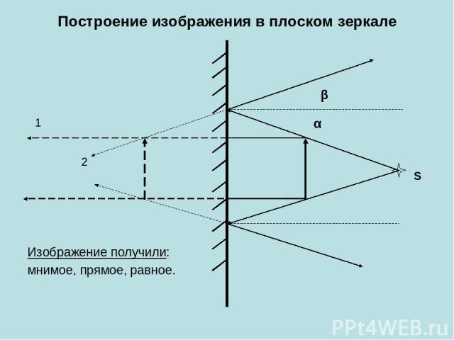 Построение изображения в плоском зеркале Изображение получили: мнимое, прямое, равное. 1 2 S α β