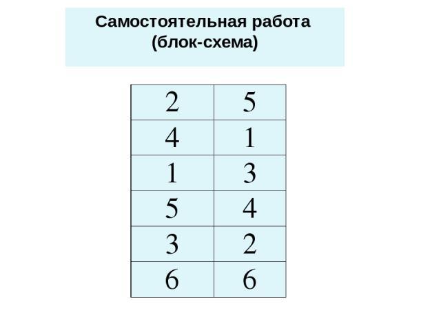 Самостоятельная работа (блок-схема) 2 5 4 1 1 3 5 4 3 2 6 6