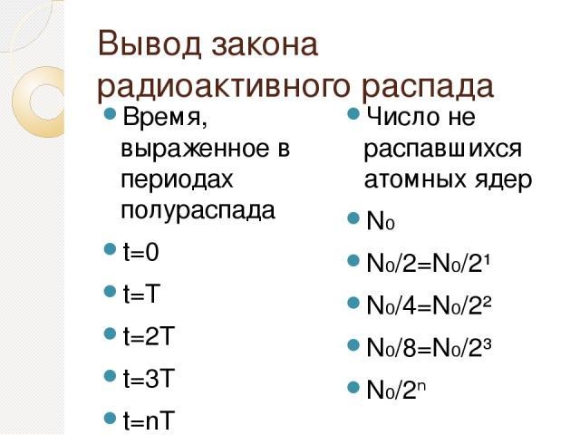 Вывод закона радиоактивного распада Время, выраженное в периодах полураспада t=0 t=T t=2T t=3T t=nT Число не распавшихся атомных ядер N₀ N₀/2=N₀/2¹ N₀/4=N₀/2² N₀/8=N₀/2³ N₀/2ⁿ